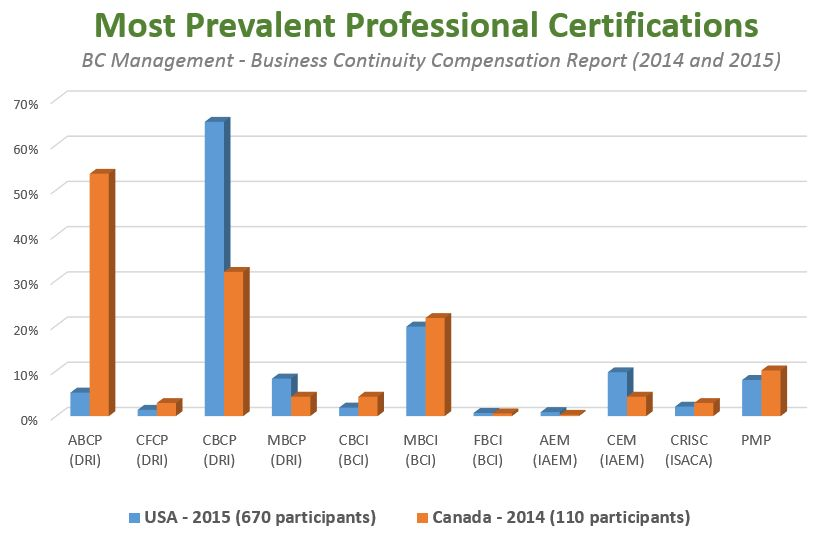 Benefits of Certification - Disaster Recovery Institute Canada