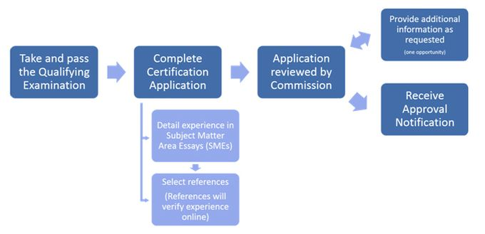 Choose Your Certification level - Disaster Recovery Institute Canada
